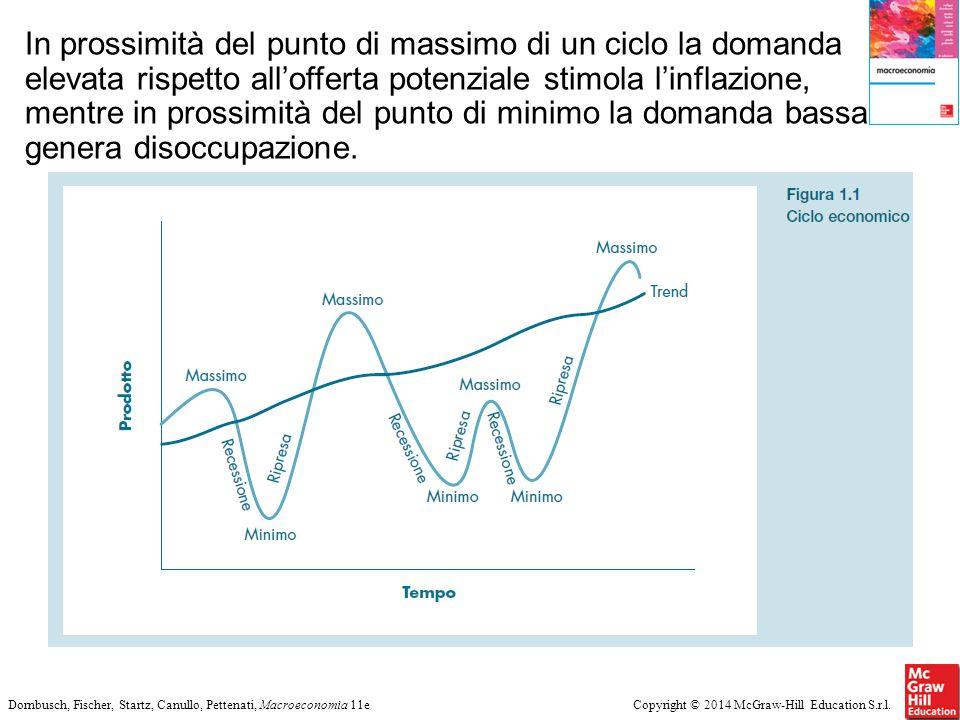Copyright © 2014 McGraw-Hill Education S.r.l.Dornbusch, Fischer, Startz, Canullo, Pettenati, Macroeconomia 11e In prossimità del punto di massimo di u