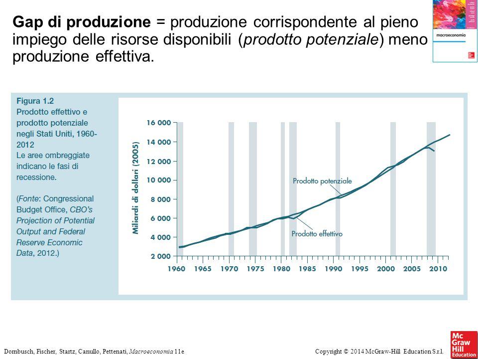 Copyright © 2014 McGraw-Hill Education S.r.l.Dornbusch, Fischer, Startz, Canullo, Pettenati, Macroeconomia 11e Gap di produzione = produzione corrispo
