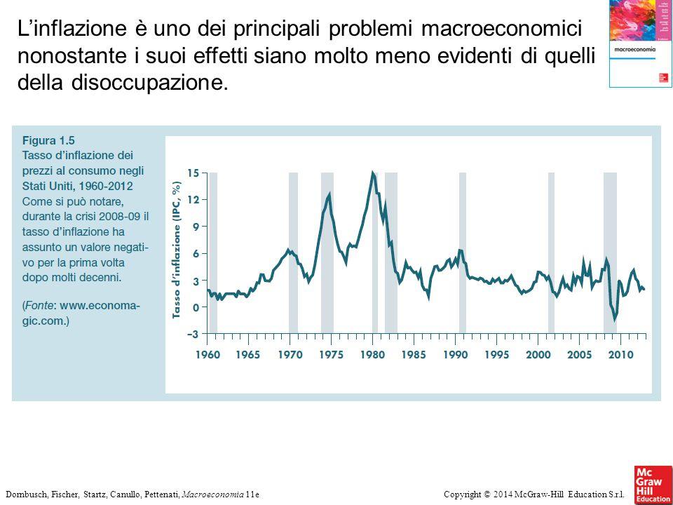 Copyright © 2014 McGraw-Hill Education S.r.l.Dornbusch, Fischer, Startz, Canullo, Pettenati, Macroeconomia 11e L'inflazione è uno dei principali probl