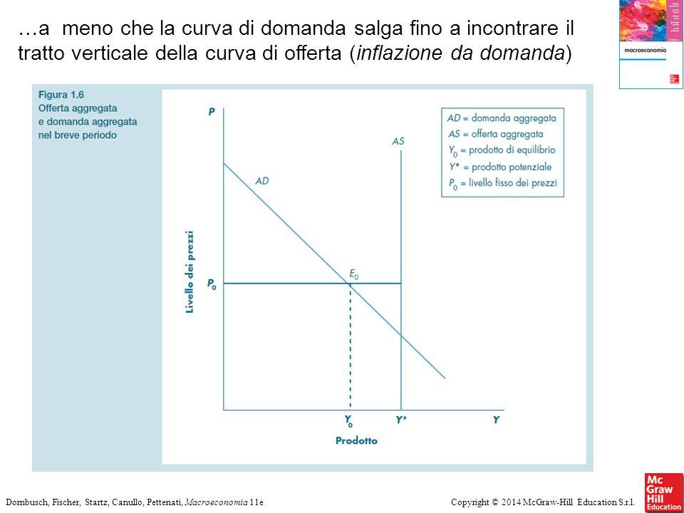 Copyright © 2014 McGraw-Hill Education S.r.l.Dornbusch, Fischer, Startz, Canullo, Pettenati, Macroeconomia 11e …a meno che la curva di domanda salga f