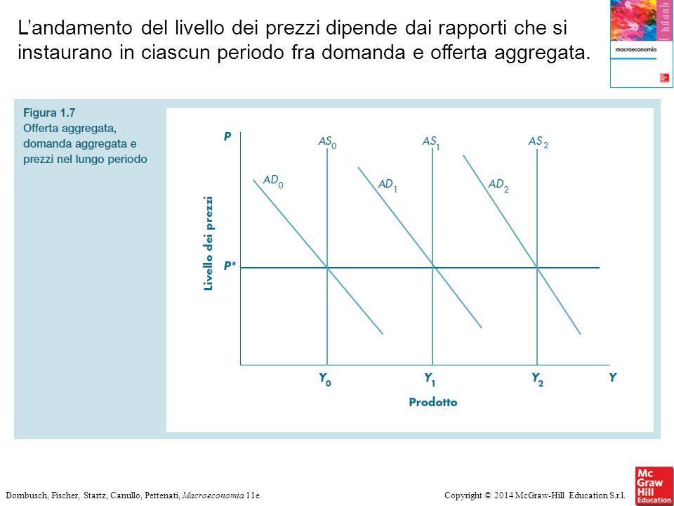 Copyright © 2014 McGraw-Hill Education S.r.l.Dornbusch, Fischer, Startz, Canullo, Pettenati, Macroeconomia 11e L'andamento del livello dei prezzi dipe