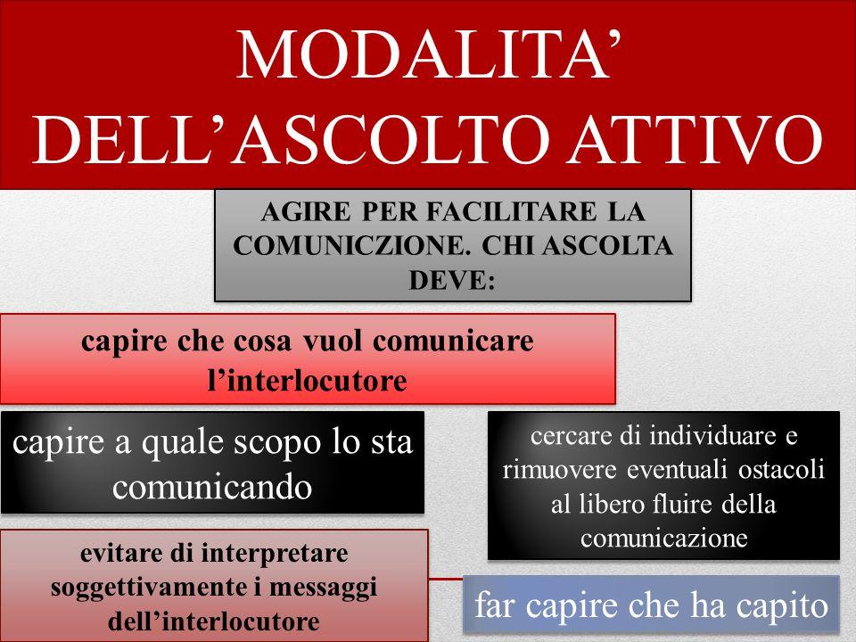 MODALITA' DELL'ASCOLTO ATTIVO AGIRE PER FACILITARE LA COMUNICZIONE.