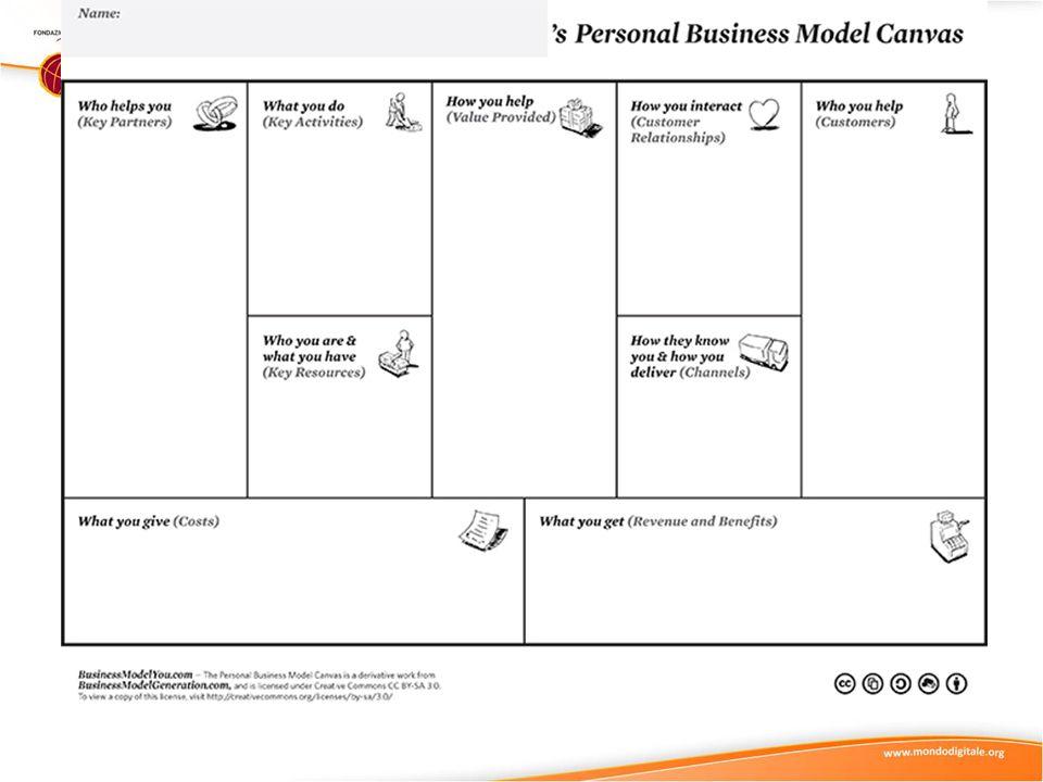 Il business model canvas si compone di 9 sezioni: Value Proposition - Come fa l azienda a fornire valore ai propri clienti.