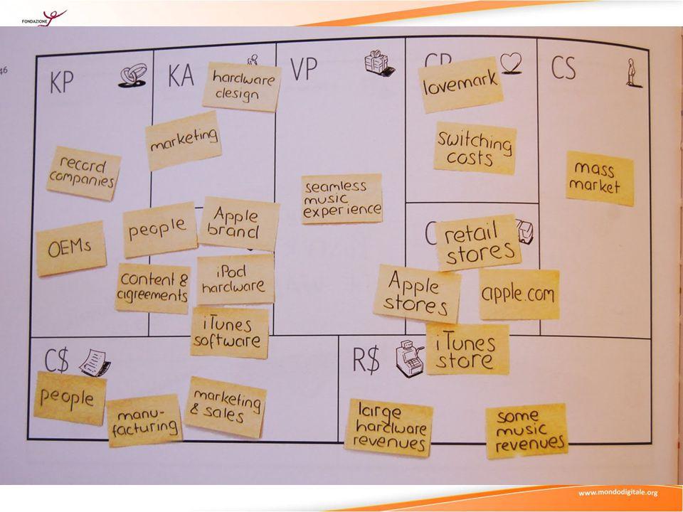 http://www.leansolutions.it/management/modelli-di-business/un-esempio-di-business-model-canvas-lavaggio-self- service-e-toelettatura-cani