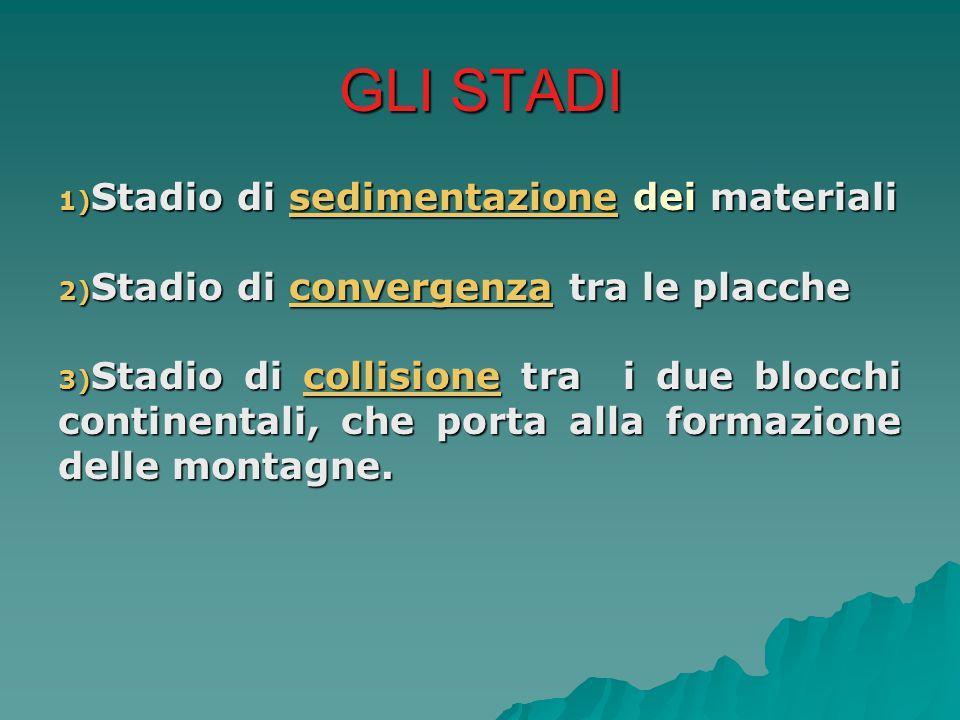 GLI STADI 1) Stadio di sedimentazione dei materiali 2) Stadio di convergenza tra le placche 3) Stadio di collisione tra i due blocchi continentali, ch