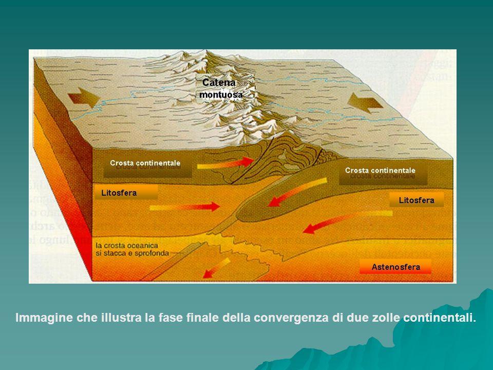 CICLI OROGENETICI Durante la storia geologica della Terra sono avvenute varie orogenesi che, dall'inizio dell'Era Paleozoica, si sono succedute con intervalli abbastanza regolari:  OROGENESI CALEDONIANA  OROGENESI ERCINICA  OROGENESI ALPINO-HIMALAYANA