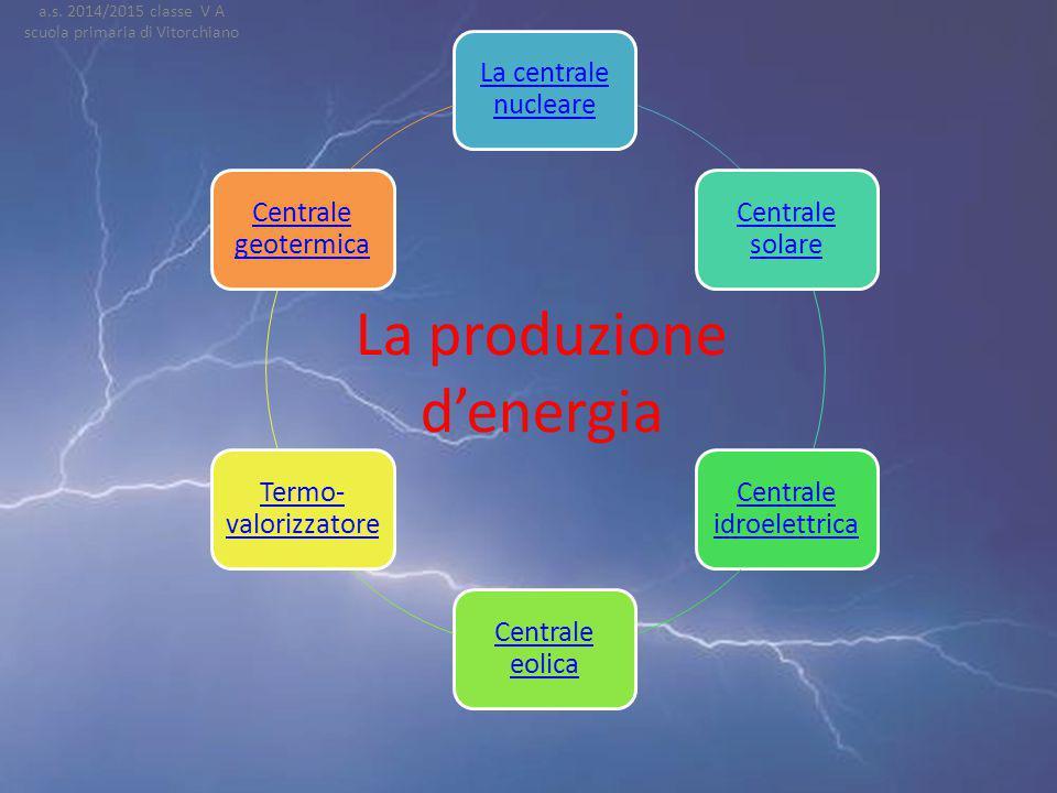 Forme di energia energia radiante Di movimento elettricachimica le fonti di energia La produzione di energia a.s. 2014/2015 classe V A scuola primaria