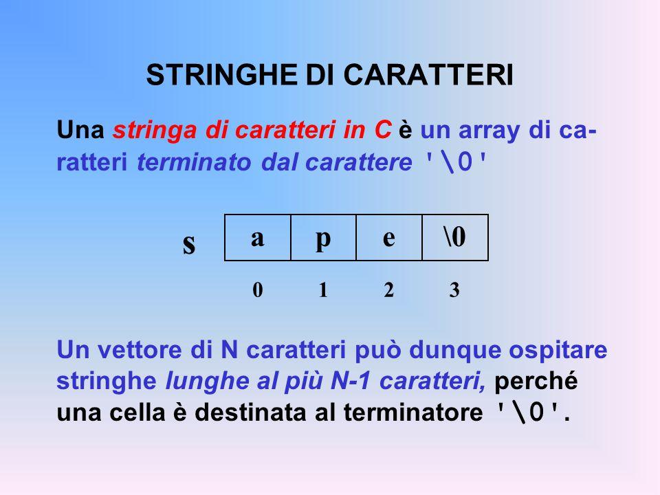 STRINGHE DI CARATTERI Una stringa di caratteri in C è un array di ca- ratteri terminato dal carattere \0 Un vettore di N caratteri può dunque ospitare stringhe lunghe al più N-1 caratteri, perché una cella è destinata al terminatore \0 .