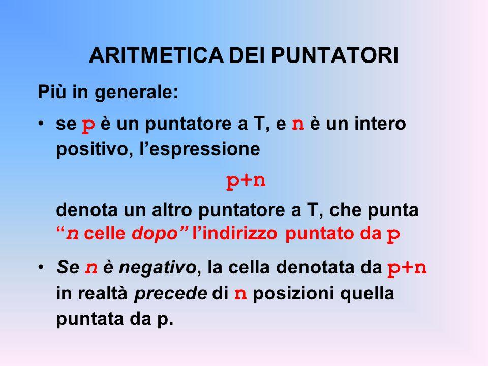 ARITMETICA DEI PUNTATORI Più in generale: se p è un puntatore a T, e n è un intero positivo, l'espressione p+n denota un altro puntatore a T, che punta n celle dopo l'indirizzo puntato da p Se n è negativo, la cella denotata da p+n in realtà precede di n posizioni quella puntata da p.