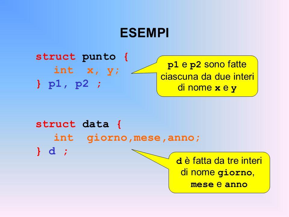 ESEMPI struct punto { int x, y; } p1, p2 ; struct data { int giorno,mese,anno; } d ; p1 e p2 sono fatte ciascuna da due interi di nome x e y d è fatta da tre interi di nome giorno, mese e anno