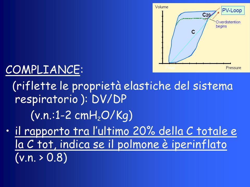 COMPLIANCE: (riflette le proprietà elastiche del sistema respiratorio ): DV/DP (v.n.:1-2 cmH 2 O/Kg) il rapporto tra l'ultimo 20% della C totale e la