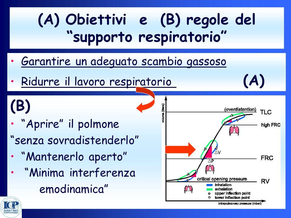 """(A) Obiettivi e (B) regole del """"supporto respiratorio"""" Garantire un adeguato scambio gassoso Ridurre il lavoro respiratorio (A) (B) """"Aprire"""" il polmon"""