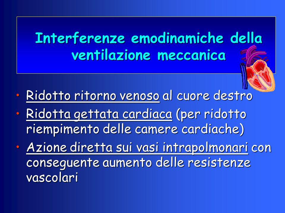 Interferenze emodinamiche della ventilazione meccanica Ridotto ritorno venoso al cuore destroRidotto ritorno venoso al cuore destro Ridotta gettata ca
