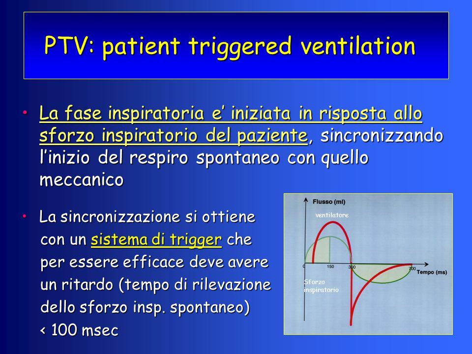 PTV: patient triggered ventilation La fase inspiratoria e' iniziata in risposta allo sforzo inspiratorio del paziente, sincronizzando l'inizio del res