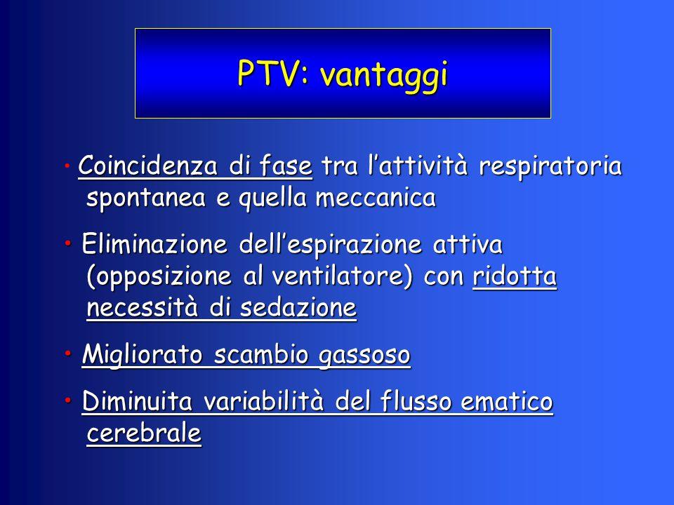 PTV: vantaggi Coincidenza di fase tra l'attività respiratoria spontanea e quella meccanica spontanea e quella meccanica Eliminazione dell'espirazione