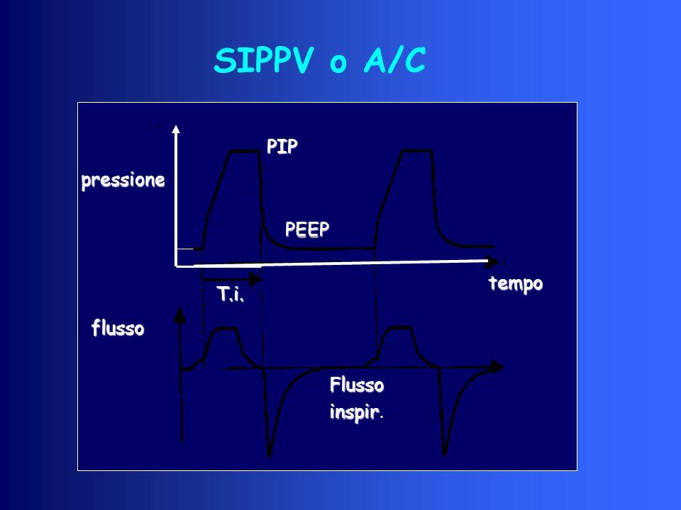 SIPPV o A/C flusso pressione PIP PEEP T.i. Flusso inspir inspir. tempo