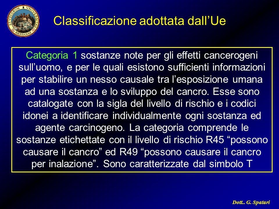 Dott.. G. Spatari Categoria 1 sostanze note per gli effetti cancerogeni sull'uomo, e per le quali esistono sufficienti informazioni per stabilire un n