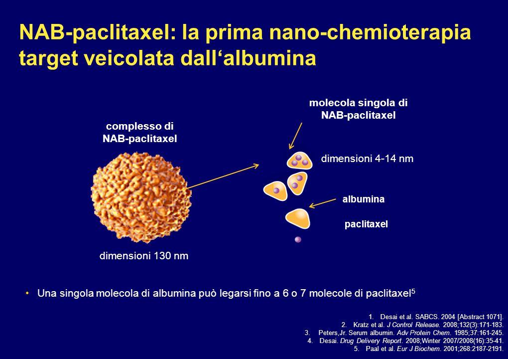 La piattaforma nab sfrutta le proprietà naturali dell'albumina L'albumina è un carrier naturale per il trasporto delle molecole idrofobiche nell'organismo Acidi grassi, ormoni, vitamine ecc.