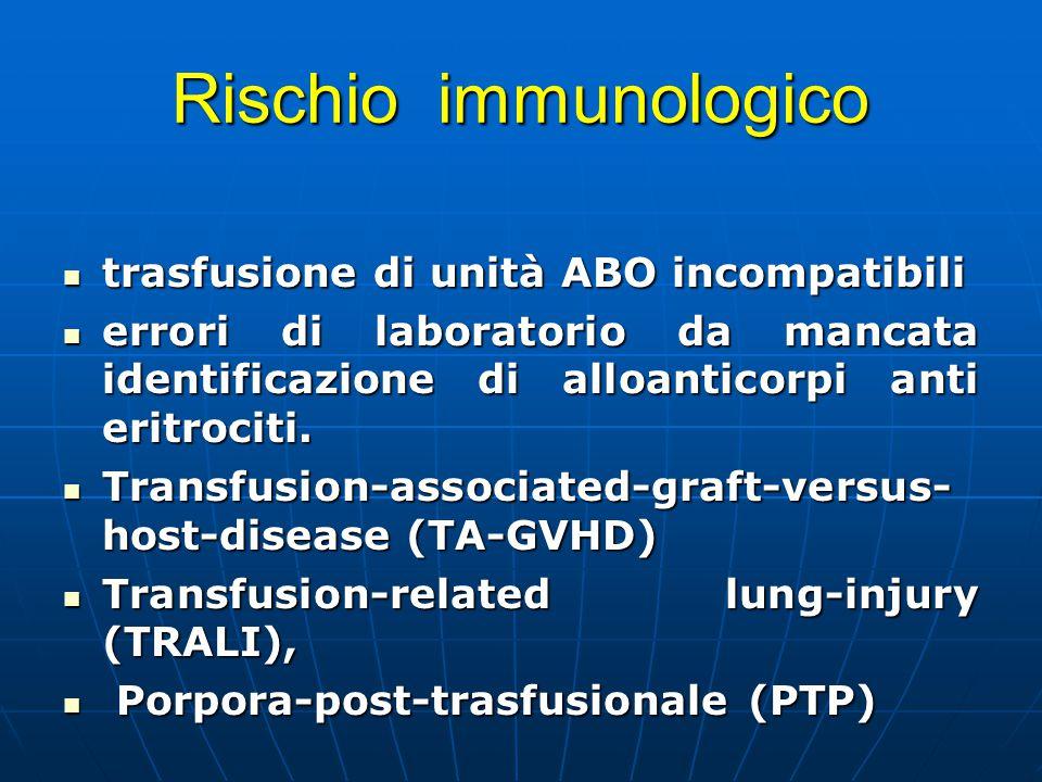 Rischio immunologico trasfusione di unità ABO incompatibili trasfusione di unità ABO incompatibili errori di laboratorio da mancata identificazione di alloanticorpi anti eritrociti.