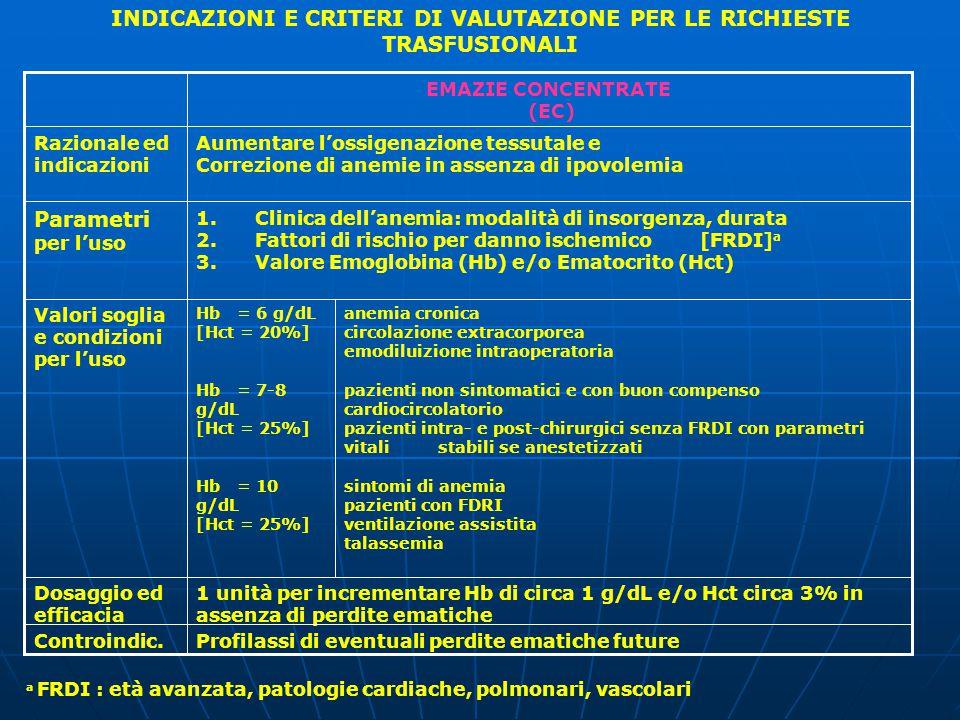 1 unità per incrementare Hb di circa 1 g/dL e/o Hct circa 3% in assenza di perdite ematiche Dosaggio ed efficacia anemia cronica circolazione extracorporea emodiluizione intraoperatoria pazienti non sintomatici e con buon compenso cardiocircolatorio pazienti intra- e post-chirurgici senza FRDI con parametri vitali stabili se anestetizzati sintomi di anemia pazienti con FDRI ventilazione assistita talassemia Hb = 6 g/dL [Hct = 20%] Hb = 7-8 g/dL [Hct = 25%] Hb = 10 g/dL [Hct = 25%] Valori soglia e condizioni per l'uso 1.