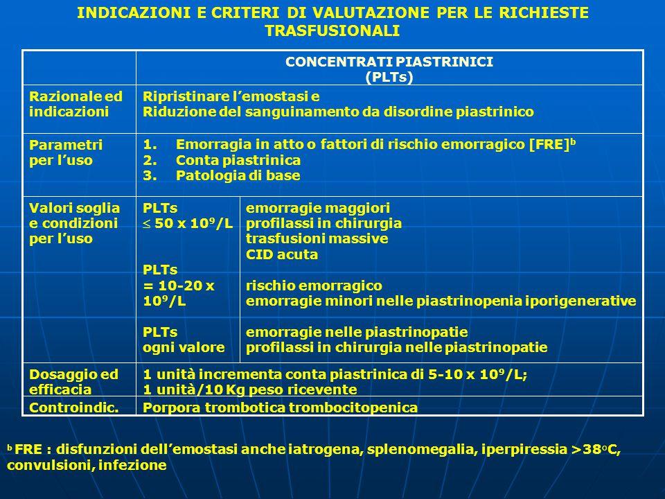 1 unità incrementa conta piastrinica di 5-10 x 10 9 /L; 1 unità/10 Kg peso ricevente Dosaggio ed efficacia emorragie maggiori profilassi in chirurgia trasfusioni massive CID acuta rischio emorragico emorragie minori nelle piastrinopenia iporigenerative emorragie nelle piastrinopatie profilassi in chirurgia nelle piastrinopatie PLTs  50 x 10 9 /L PLTs = 10-20 x 10 9 /L PLTs ogni valore Valori soglia e condizioni per l'uso 1.