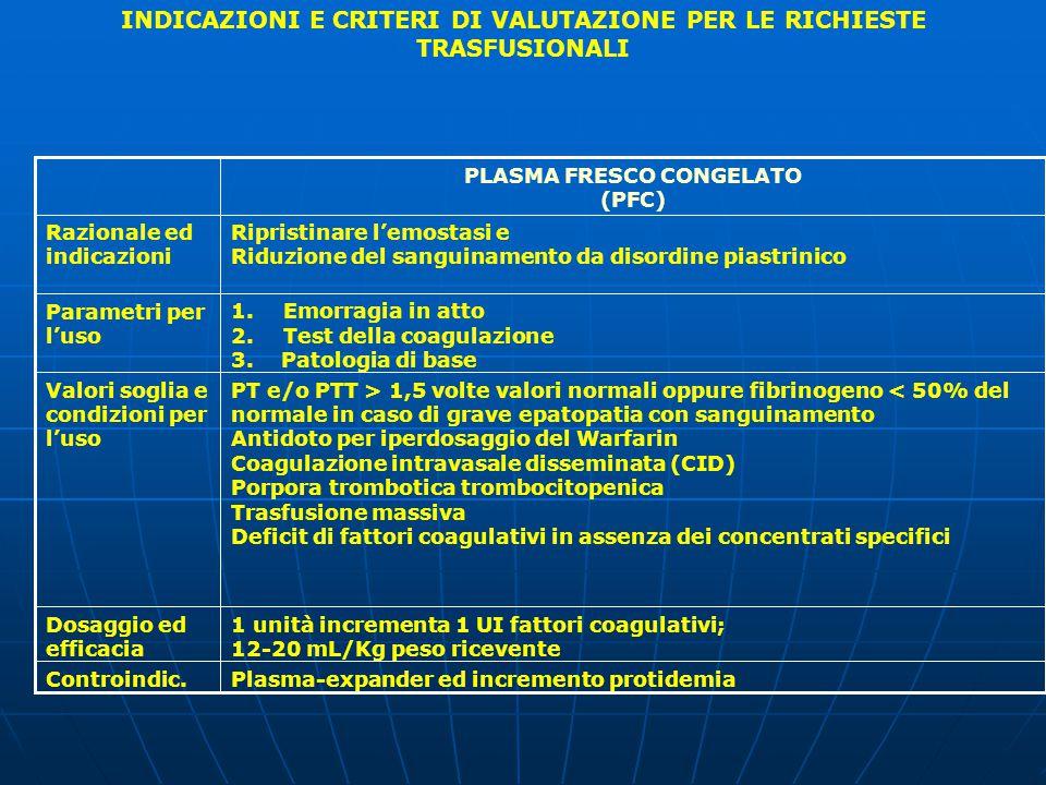 1 unità incrementa 1 UI fattori coagulativi; 12-20 mL/Kg peso ricevente Dosaggio ed efficacia PT e/o PTT > 1,5 volte valori normali oppure fibrinogeno < 50% del normale in caso di grave epatopatia con sanguinamento Antidoto per iperdosaggio del Warfarin Coagulazione intravasale disseminata (CID) Porpora trombotica trombocitopenica Trasfusione massiva Deficit di fattori coagulativi in assenza dei concentrati specifici Valori soglia e condizioni per l'uso 1.