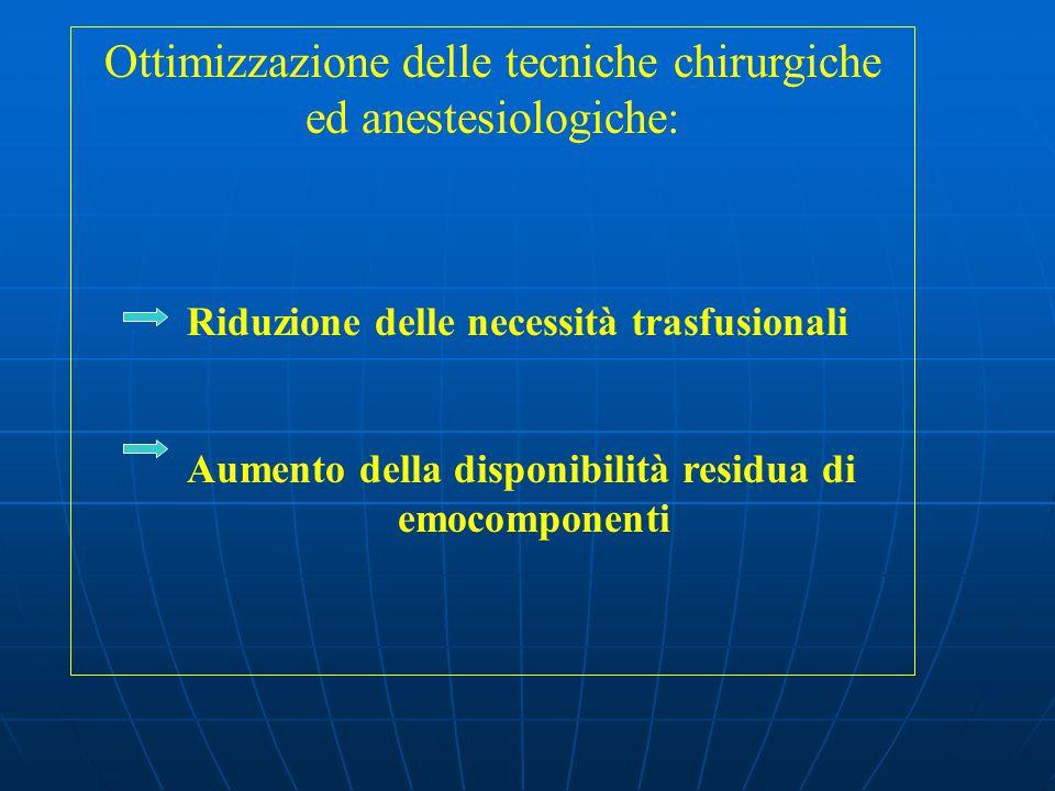Ottimizzazione delle tecniche chirurgiche ed anestesiologiche: Riduzione delle necessità trasfusionali Aumento della disponibilità residua di emocomponenti