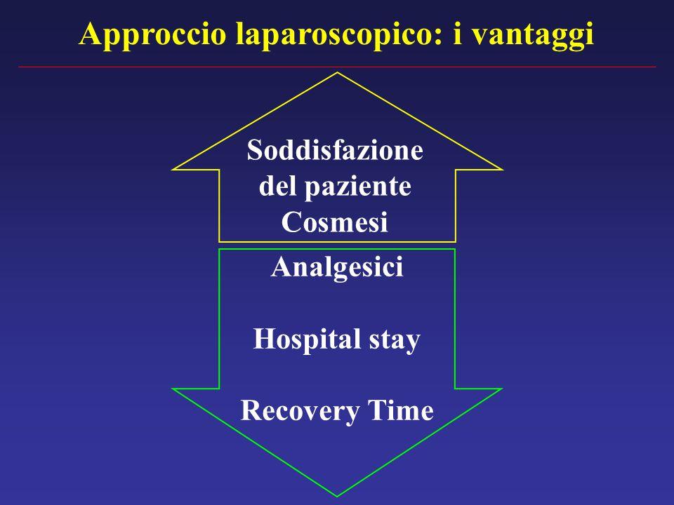Approccio laparoscopico: i vantaggi Analgesici Hospital stay Recovery Time Soddisfazione del paziente Cosmesi