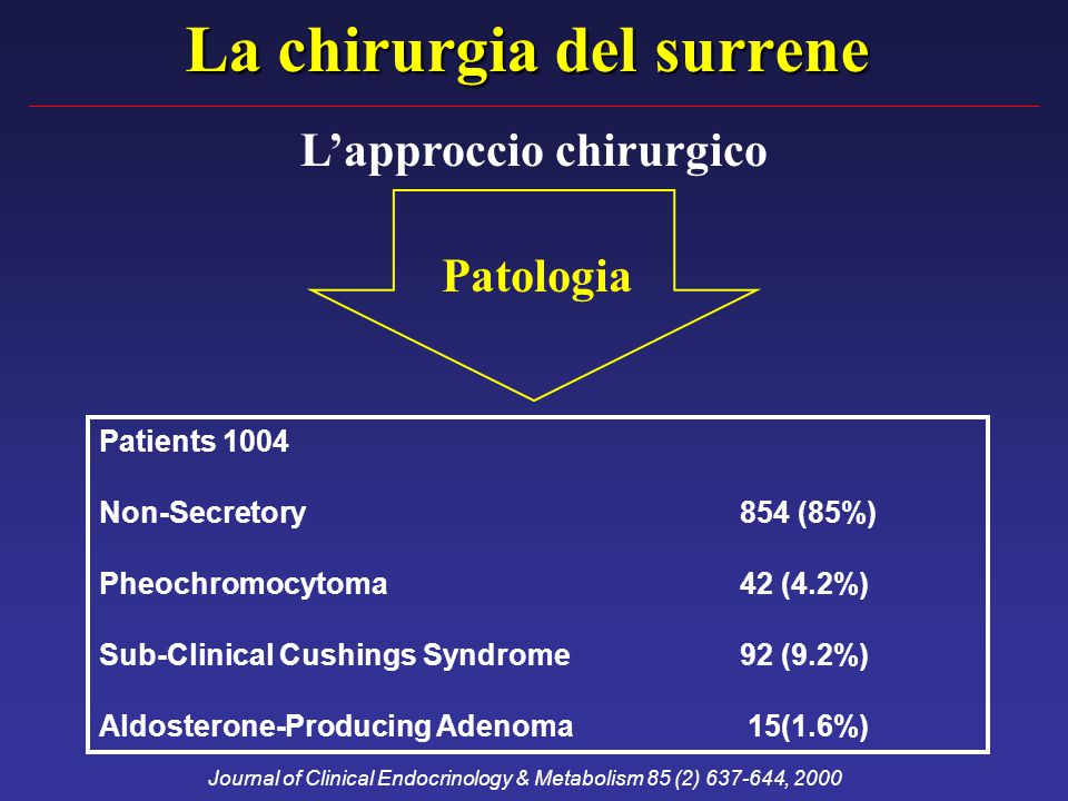 La chirurgia del surrene L'approccio chirurgico Patologia Patients 1004 Non-Secretory 854 (85%) Pheochromocytoma42 (4.2%) Sub-Clinical Cushings Syndrome 92 (9.2%) Aldosterone-Producing Adenoma 15(1.6%) Journal of Clinical Endocrinology & Metabolism 85 (2) 637-644, 2000