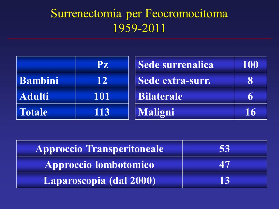 Surrenectomia per Feocromocitoma 1959-2011 Approccio Transperitoneale53 Approccio lombotomico47 Laparoscopia (dal 2000)13 Pz Bambini12 Adulti101 Totale113 Sede surrenalica100 Sede extra-surr.8 Bilaterale6 Maligni16