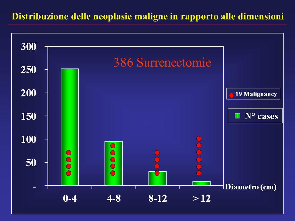 Distribuzione delle neoplasie maligne in rapporto alle dimensioni Diametro (cm) 19 Malignancy 386 Surrenectomie