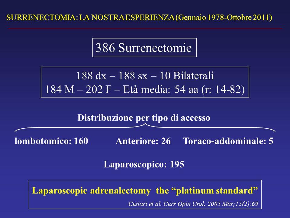 SURRENECTOMIA: LA NOSTRA ESPERIENZA (Gennaio 1978-Ottobre 2011) 386 Surrenectomie 188 dx – 188 sx – 10 Bilaterali 184 M – 202 F – Età media: 54 aa (r: 14-82) Distribuzione per tipo di accesso lombotomico: 160 Anteriore: 26 Toraco-addominale: 5 Laparoscopico: 195 Laparoscopic adrenalectomy the platinum standard Cestari et al.