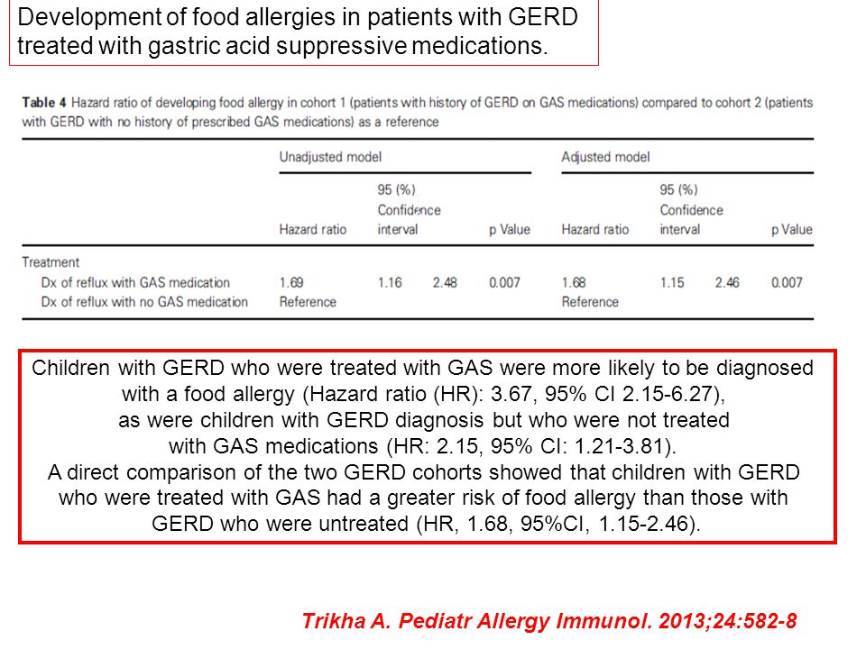 Development of food allergies in patients with GERD treated with gastric acid suppressive medications. Children with GERD who were treated with GAS we