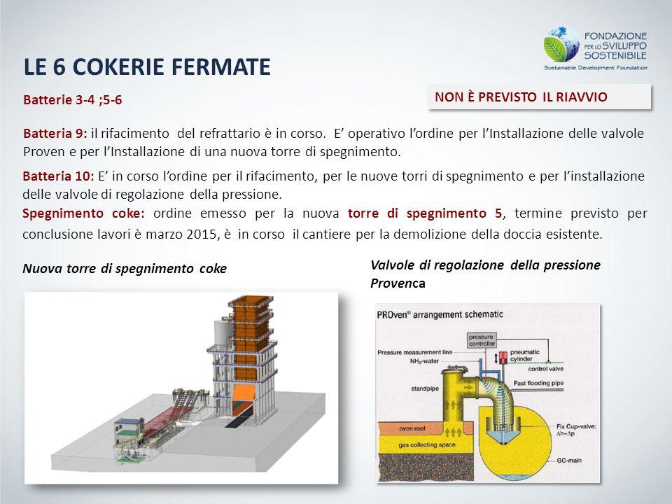 Batterie 3-4 ;5-6 NON È PREVISTO IL RIAVVIO Batteria 9: il rifacimento del refrattario è in corso. E' operativo l'ordine per l'Installazione delle val