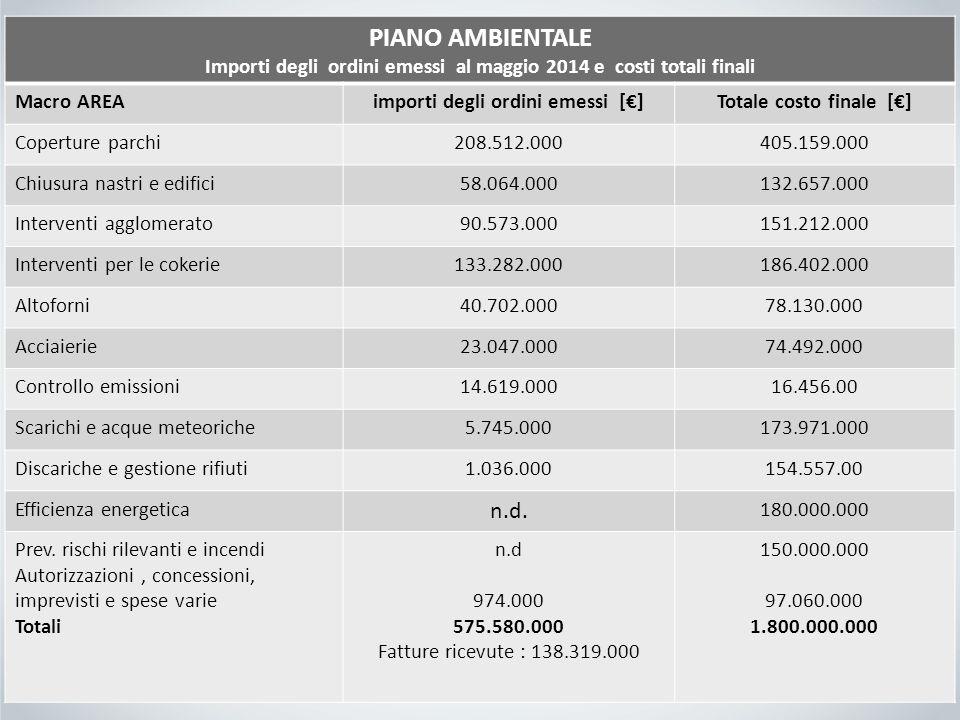 PIANO AMBIENTALE Importi degli ordini emessi al maggio 2014 e costi totali finali Macro AREAimporti degli ordini emessi [€]Totale costo finale [€] Cop