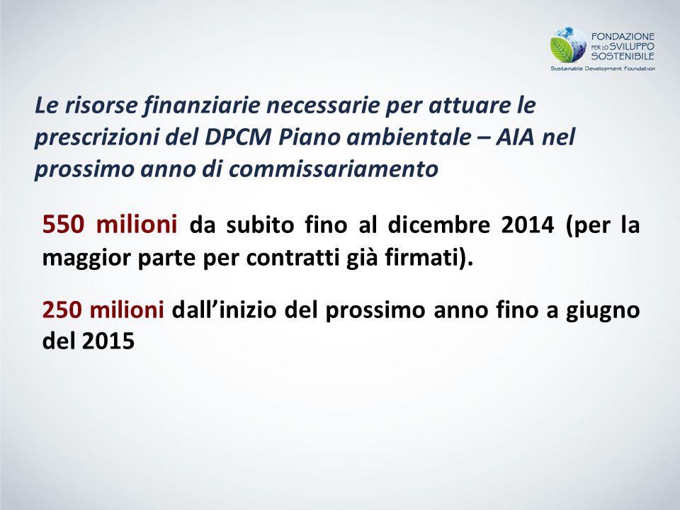 550 milioni da subito fino al dicembre 2014 (per la maggior parte per contratti già firmati).