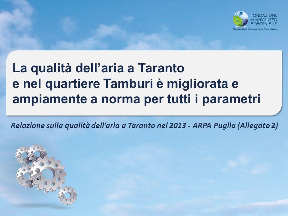 La qualità dell'aria a Taranto e nel quartiere Tamburi è migliorata e ampiamente a norma per tutti i parametri La qualità dell'aria a Taranto e nel quartiere Tamburi è migliorata e ampiamente a norma per tutti i parametri Relazione sulla qualità dell'aria a Taranto nel 2013 - ARPA Puglia (Allegato 2)