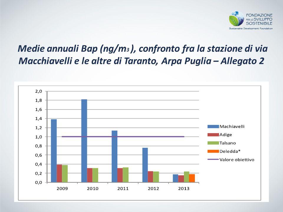 Medie annuali Bap (ng/m 3 ), confronto fra la stazione di via Macchiavelli e le altre di Taranto, Arpa Puglia – Allegato 2