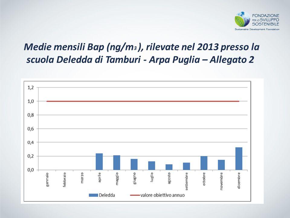 Medie mensili Bap (ng/m 3 ), rilevate nel 2013 presso la scuola Deledda di Tamburi - Arpa Puglia – Allegato 2