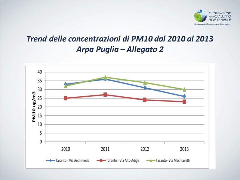 Trend delle concentrazioni di PM10 dal 2010 al 2013 Arpa Puglia – Allegato 2
