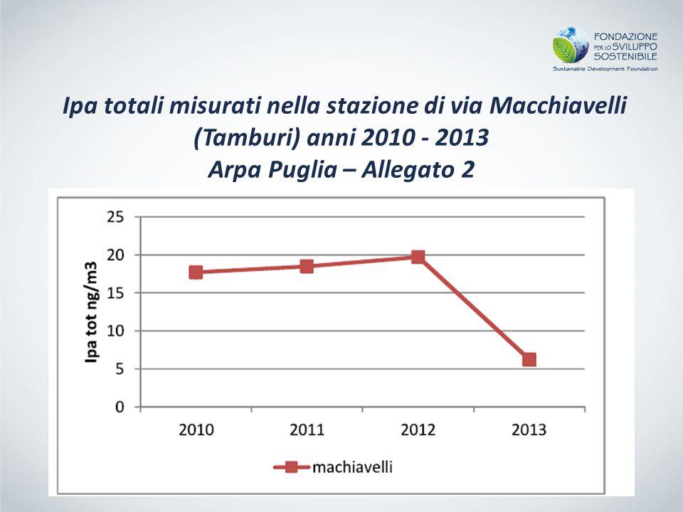Ipa totali misurati nella stazione di via Macchiavelli (Tamburi) anni 2010 - 2013 Arpa Puglia – Allegato 2