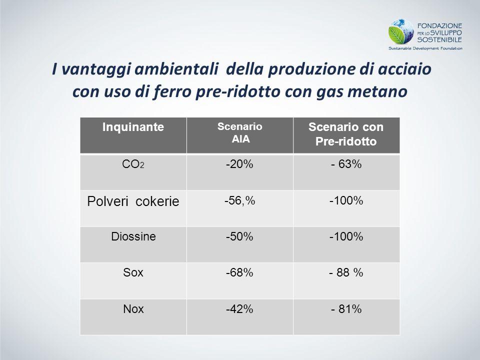 Inquinante Scenario AIA Scenario con Pre-ridotto CO 2 -20%- 63% Polveri cokerie -56,%-100% Diossine-50%-100% Sox-68%- 88 % Nox-42%- 81% I vantaggi ambientali della produzione di acciaio con uso di ferro pre-ridotto con gas metano