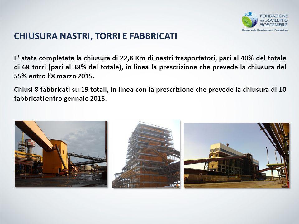 CHIUSURA NASTRI, TORRI E FABBRICATI E' stata completata la chiusura di 22,8 Km di nastri trasportatori, pari al 40% del totale di 68 torri (pari al 38% del totale), in linea la prescrizione che prevede la chiusura del 55% entro l'8 marzo 2015.