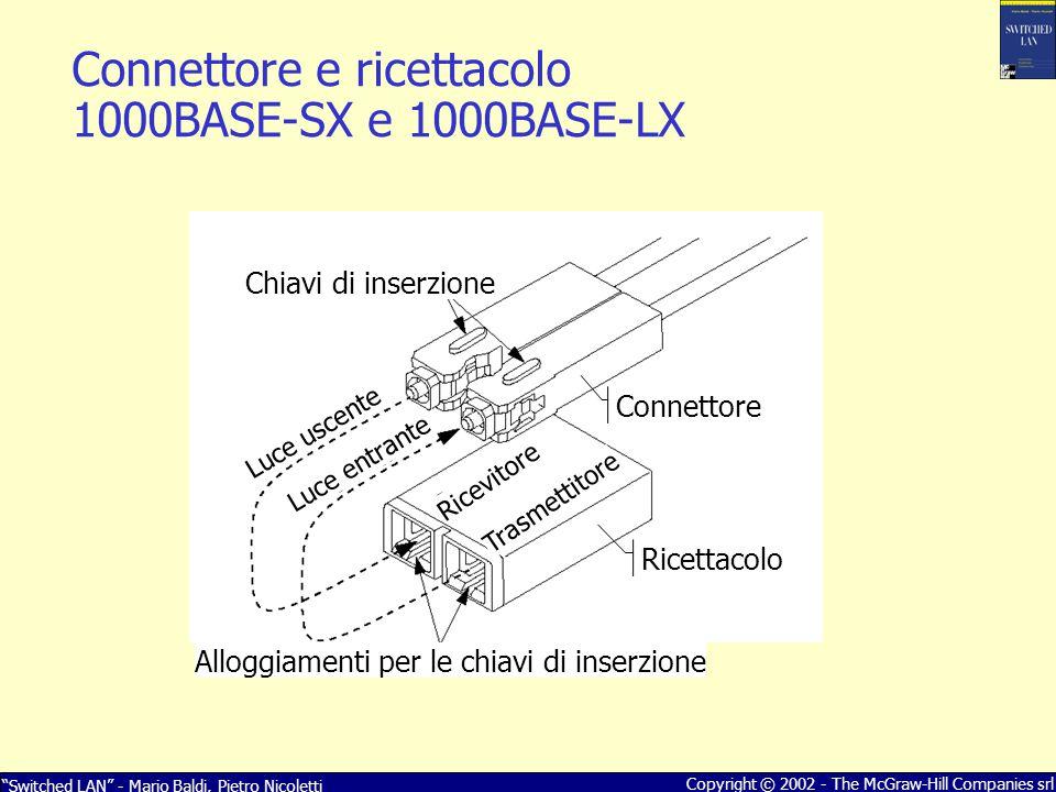 Switched LAN - Mario Baldi, Pietro Nicoletti Copyright © 2002 - The McGraw-Hill Companies srl I finestra 850nm II finestra 1310nm III finestra 1550nm Luce visibile 10 5 2 1 0.5 Attenuazione dB/km Lunghezza d onda nm 160015001000455750 Finestre di attenuazione utilizzate Utilizzata da 1000BASE-SX Utilizzata da 1000BASE-LX