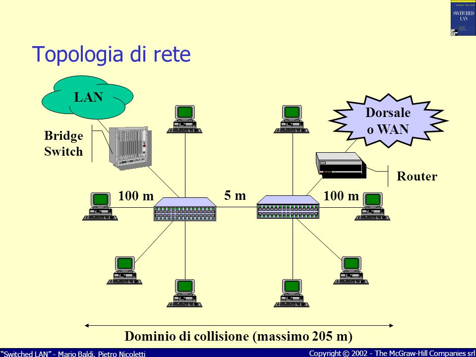 """Switched LAN"" - Mario Baldi, Pietro Nicoletti Copyright © 2002 - The McGraw-Hill Companies srl 100 m 5 m Dorsale o WAN Dominio di collisione (massimo"