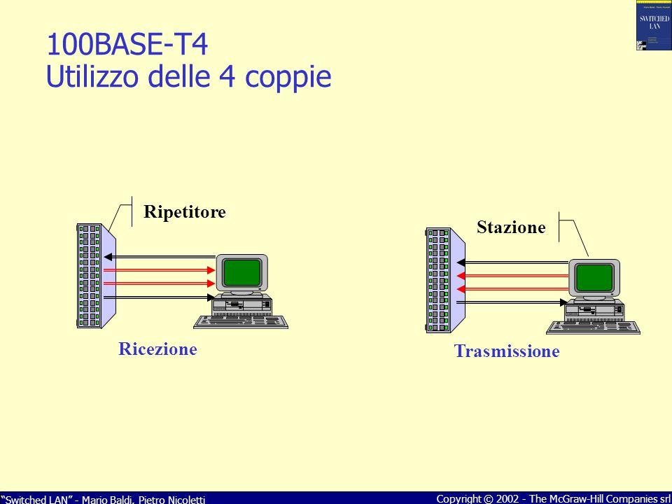 Switched LAN - Mario Baldi, Pietro Nicoletti Copyright © 2002 - The McGraw-Hill Companies srl 0110001010001010 0-0+0+00+0-0 Codifica di linea (8B6T) Codifica NRZ (no return to zero) Sequenza di simboli ternari (T) Sequenza di simboli binari - bit (B) 100BASE-T4 Codifica di linea 8B6T