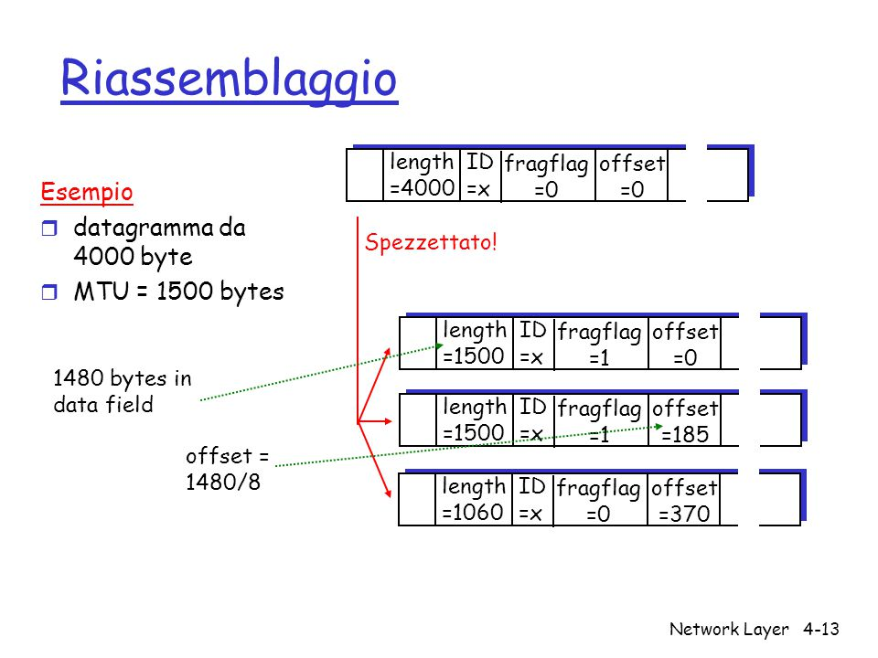 Network Layer4-13 Riassemblaggio ID =x offset =0 fragflag =0 length =4000 ID =x offset =0 fragflag =1 length =1500 ID =x offset =185 fragflag =1 lengt