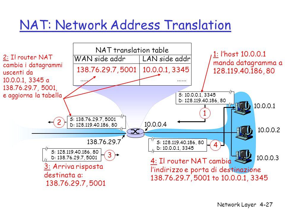 Network Layer4-27 NAT: Network Address Translation 10.0.0.1 10.0.0.2 10.0.0.3 S: 10.0.0.1, 3345 D: 128.119.40.186, 80 1 10.0.0.4 138.76.29.7 1: l'host 10.0.0.1 manda datagramma a 128.119.40.186, 80 NAT translation table WAN side addr LAN side addr 138.76.29.7, 5001 10.0.0.1, 3345 …… S: 128.119.40.186, 80 D: 10.0.0.1, 3345 4 S: 138.76.29.7, 5001 D: 128.119.40.186, 80 2 2: Il router NAT cambia i datagrammi uscenti da 10.0.0.1, 3345 a 138.76.29.7, 5001, e aggiorna la tabella S: 128.119.40.186, 80 D: 138.76.29.7, 5001 3 3: Arriva risposta destinata a: 138.76.29.7, 5001 4: Il router NAT cambia l'indirizzo e porta di destinazione 138.76.29.7, 5001 to 10.0.0.1, 3345