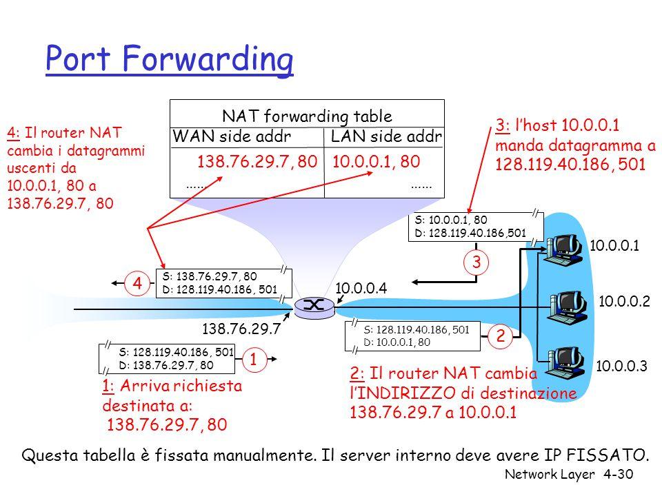 Network Layer4-30 Port Forwarding 10.0.0.1 10.0.0.2 10.0.0.3 S: 10.0.0.1, 80 D: 128.119.40.186,501 3 10.0.0.4 138.76.29.7 3: l'host 10.0.0.1 manda datagramma a 128.119.40.186, 501 NAT forwarding table WAN side addr LAN side addr 138.76.29.7, 80 10.0.0.1, 80 …… S: 128.119.40.186, 501 D: 10.0.0.1, 80 2 S: 138.76.29.7, 80 D: 128.119.40.186, 501 4 4: Il router NAT cambia i datagrammi uscenti da 10.0.0.1, 80 a 138.76.29.7, 80 S: 128.119.40.186, 501 D: 138.76.29.7, 80 1 1: Arriva richiesta destinata a: 138.76.29.7, 80 2: Il router NAT cambia l'INDIRIZZO di destinazione 138.76.29.7 a 10.0.0.1 Questa tabella è fissata manualmente.