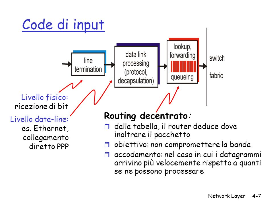 Network Layer4-7 Code di input Routing decentrato: r dalla tabella, il router deduce dove inoltrare il pacchetto r obiettivo: non compromettere la banda r accodamento: nel caso in cui i datagrammi arrivino più velocemente rispetto a quanti se ne possono processare Livello fisico: ricezione di bit Livello data-line: es.